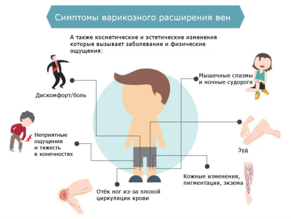Первые симптомы ВРВ