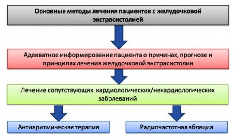Схема лечения экстрасистолии