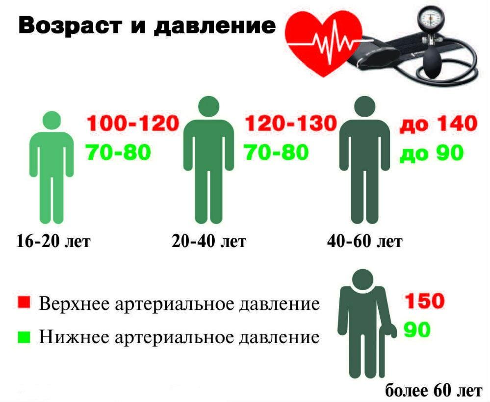 Зависимость давления от возраста