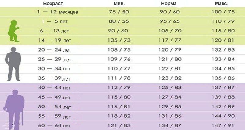 Таблица нормального давления в зависимости от возраста