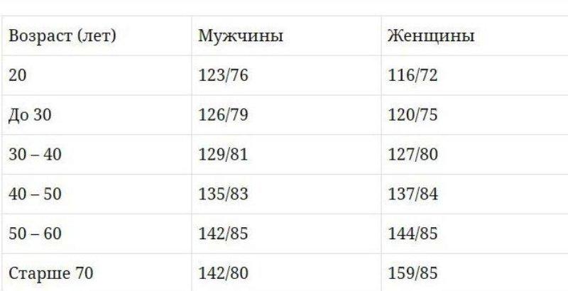 Таблица нормального АД в зависимости от пола и возраста