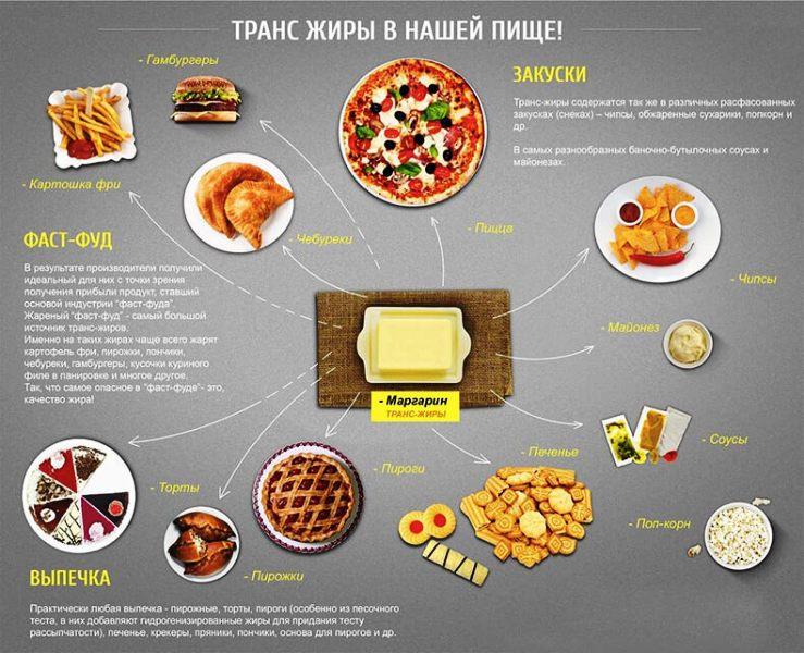 Продукты богатые транс-жирами