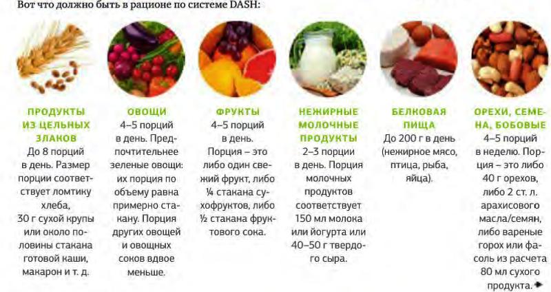 Продукты входящие в диету Даш